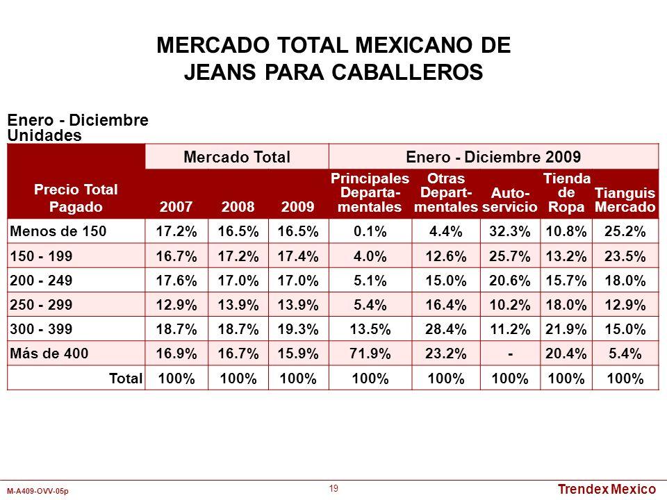 Trendex Mexico M-A409-OVV-05p 19 Enero - Diciembre Unidades MERCADO TOTAL MEXICANO DE JEANS PARA CABALLEROS Precio Total Pagado Mercado Total Enero -