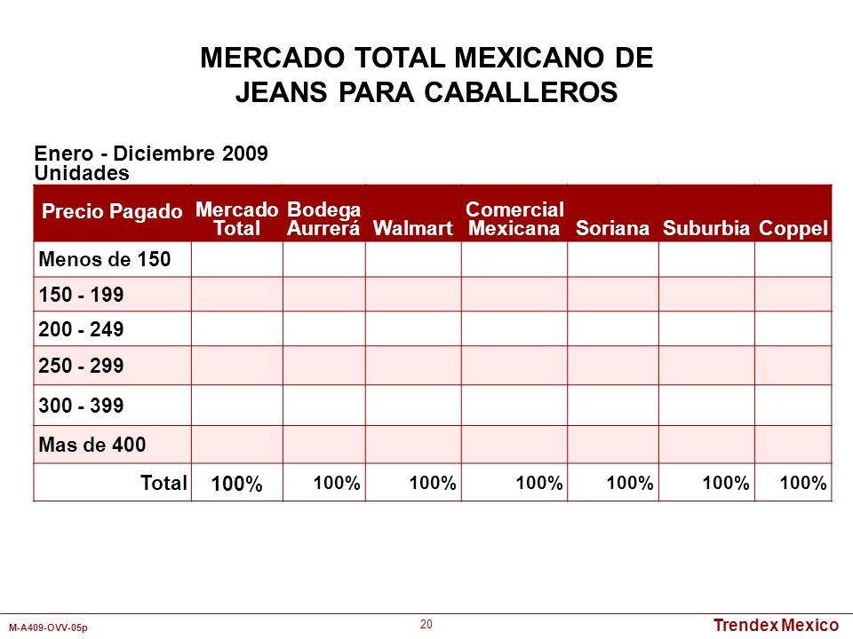 Trendex Mexico M-A409-OVV-05p 20 Enero - Diciembre 2009 Unidades MERCADO TOTAL MEXICANO DE JEANS PARA CABALLEROS Precio Pagado Mercado Total Bodega Au