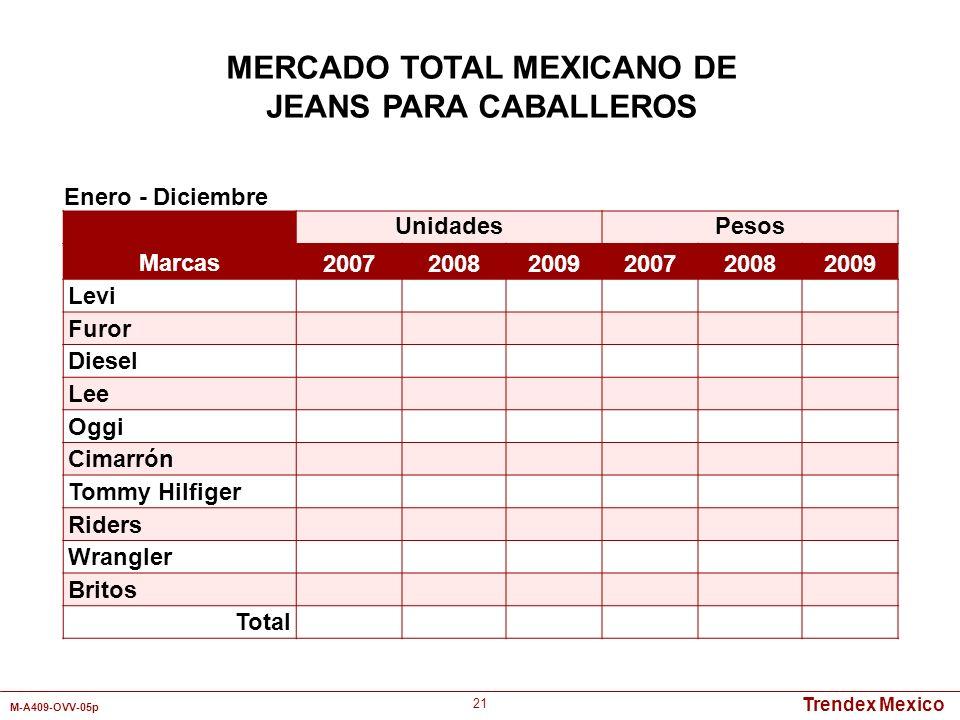 Trendex Mexico M-A409-OVV-05p 21 MERCADO TOTAL MEXICANO DE JEANS PARA CABALLEROS Enero - Diciembre UnidadesPesos Marcas 200720082009200720082009 Levi