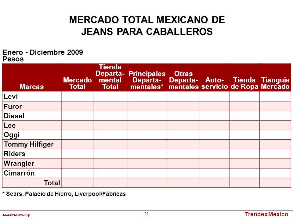 Trendex Mexico M-A409-OVV-05p 22 Marcas Mercado Total Tienda Departa- mental Total Principales Departa- mentales* Otras Departa- mentales Auto- servic