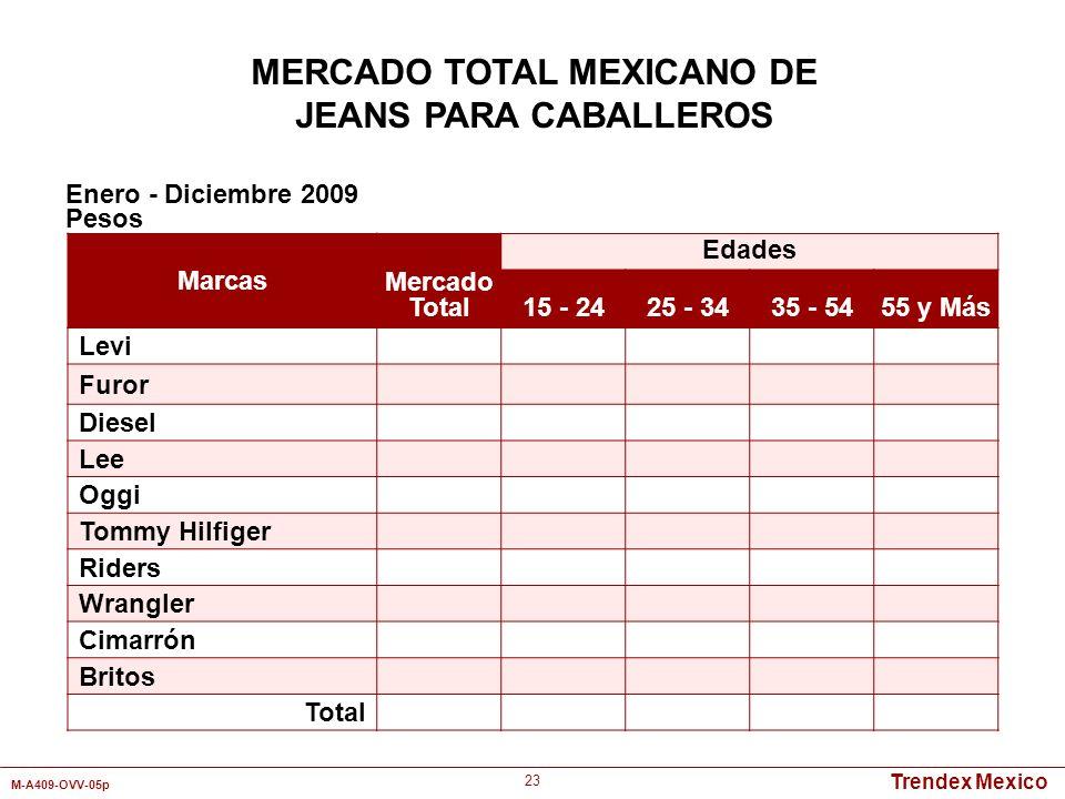 Trendex Mexico M-A409-OVV-05p 23 MERCADO TOTAL MEXICANO DE JEANS PARA CABALLEROS Marcas Mercado Total Edades 15 - 2425 - 3435 - 5455 y Más Levi Furor