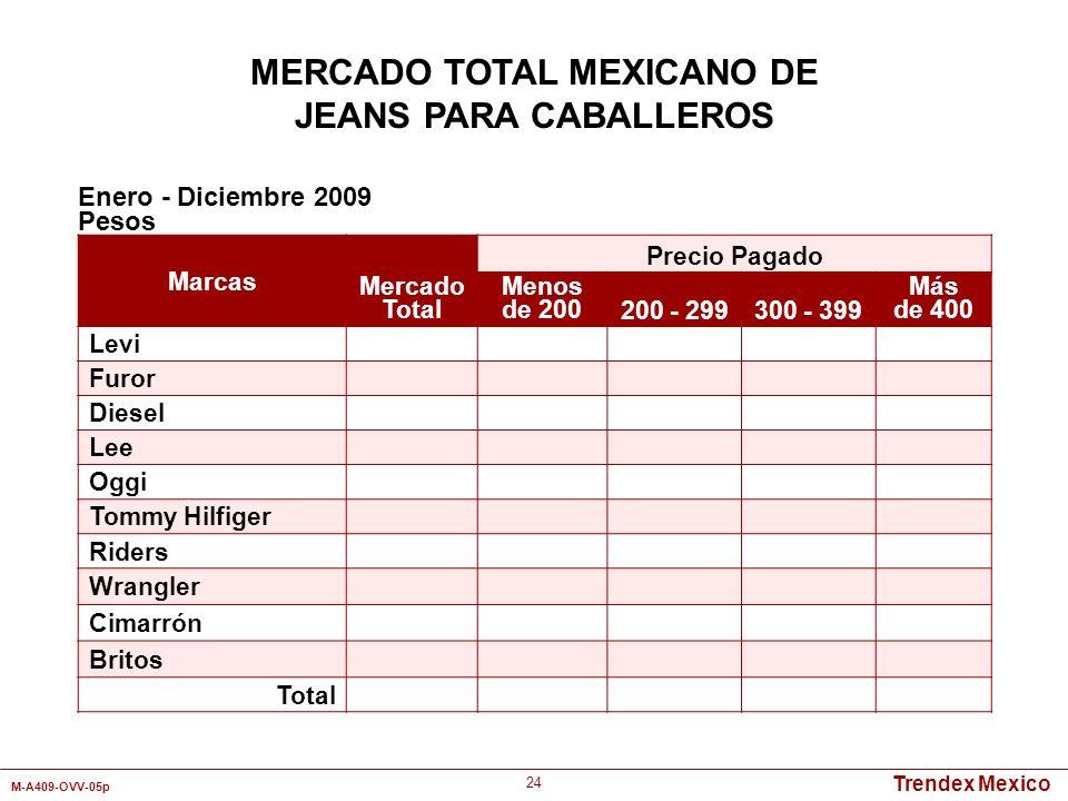 Trendex Mexico M-A409-OVV-05p 24 Marcas Mercado Total Precio Pagado Menos de 200200 - 299300 - 399 Más de 400 Levi Furor Diesel Lee Oggi Tommy Hilfige