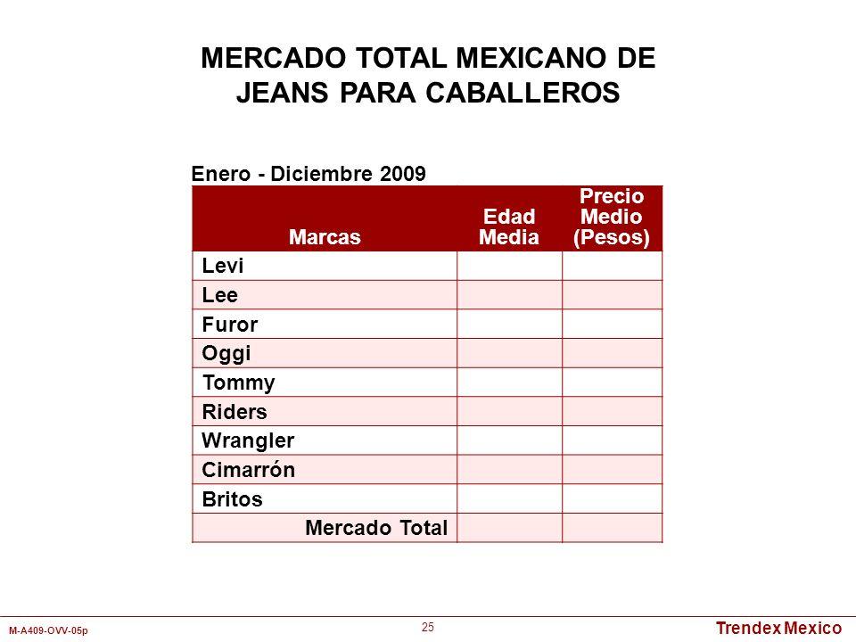 Trendex Mexico M-A409-OVV-05p 25 Marcas Edad Media Precio Medio (Pesos) Levi Lee Furor Oggi Tommy Riders Wrangler Cimarrón Britos Mercado Total Enero