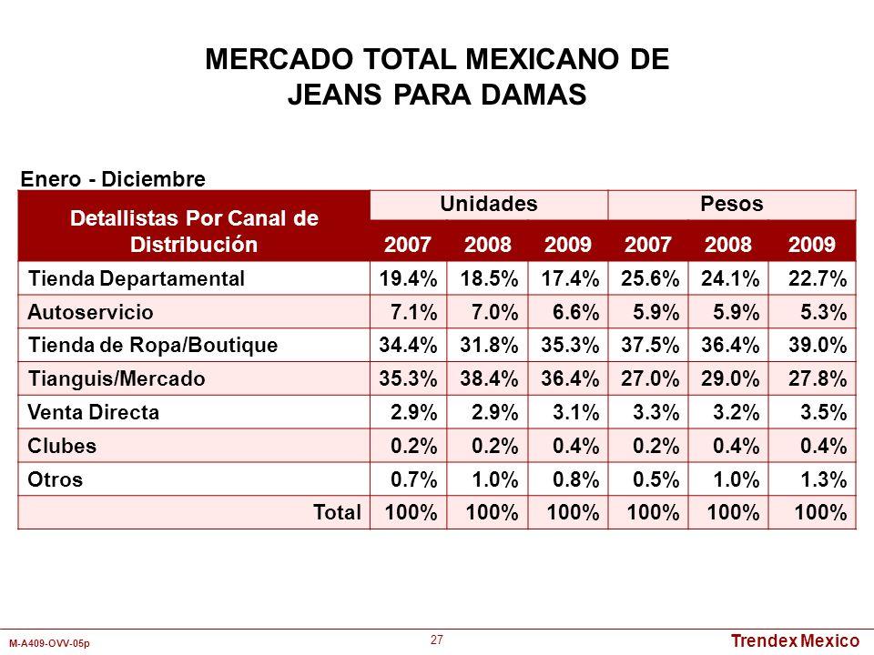 Trendex Mexico M-A409-OVV-05p 27 Detallistas Por Canal de Distribución UnidadesPesos 200720082009200720082009 Tienda Departamental19.4%18.5%17.4%25.6%
