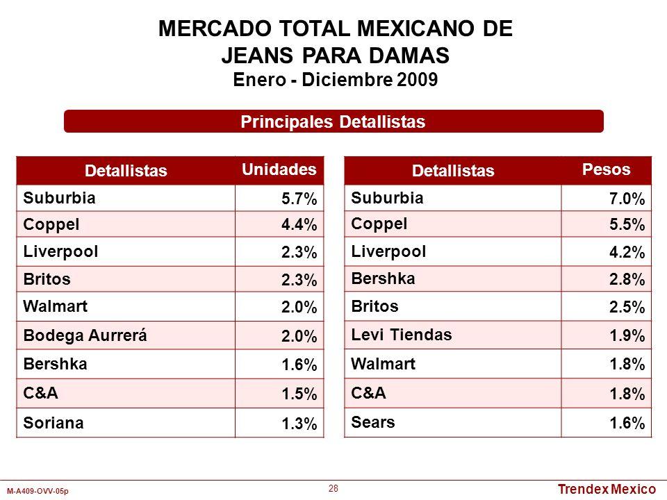 Trendex Mexico M-A409-OVV-05p 28 MERCADO TOTAL MEXICANO DE JEANS PARA DAMAS Enero - Diciembre 2009 Detallistas Unidades Suburbia 5.7% Coppel 4.4% Live