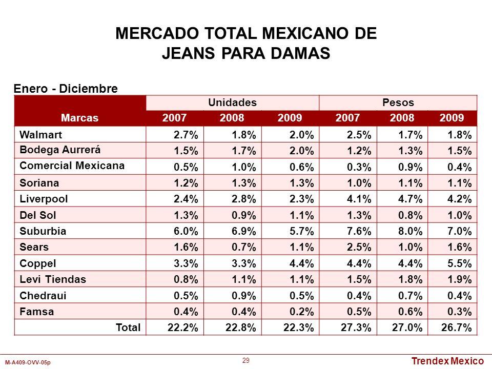 Trendex Mexico M-A409-OVV-05p 29 Marcas UnidadesPesos 200720082009200720082009 Walmart2.7%1.8%2.0%2.5%1.7%1.8% Bodega Aurrerá 1.5%1.7%2.0%1.2%1.3%1.5%