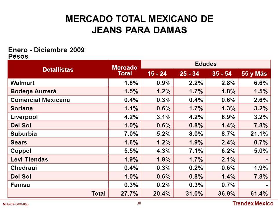 Trendex Mexico M-A409-OVV-05p 30 MERCADO TOTAL MEXICANO DE JEANS PARA DAMAS Detallistas Mercado Total Edades 15 - 2425 - 3435 - 5455 y Más Walmart1.8%