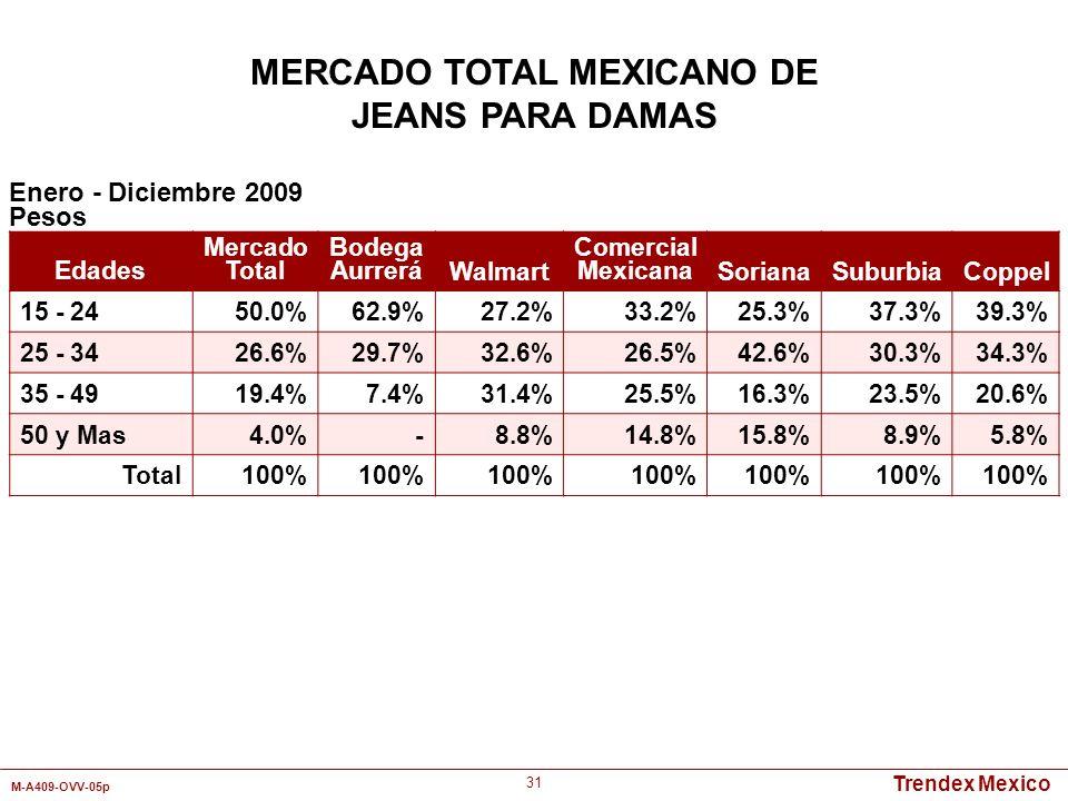 Trendex Mexico M-A409-OVV-05p 31 Enero - Diciembre 2009 Pesos MERCADO TOTAL MEXICANO DE JEANS PARA DAMAS Edades Mercado Total Bodega AurreráWalmart Co