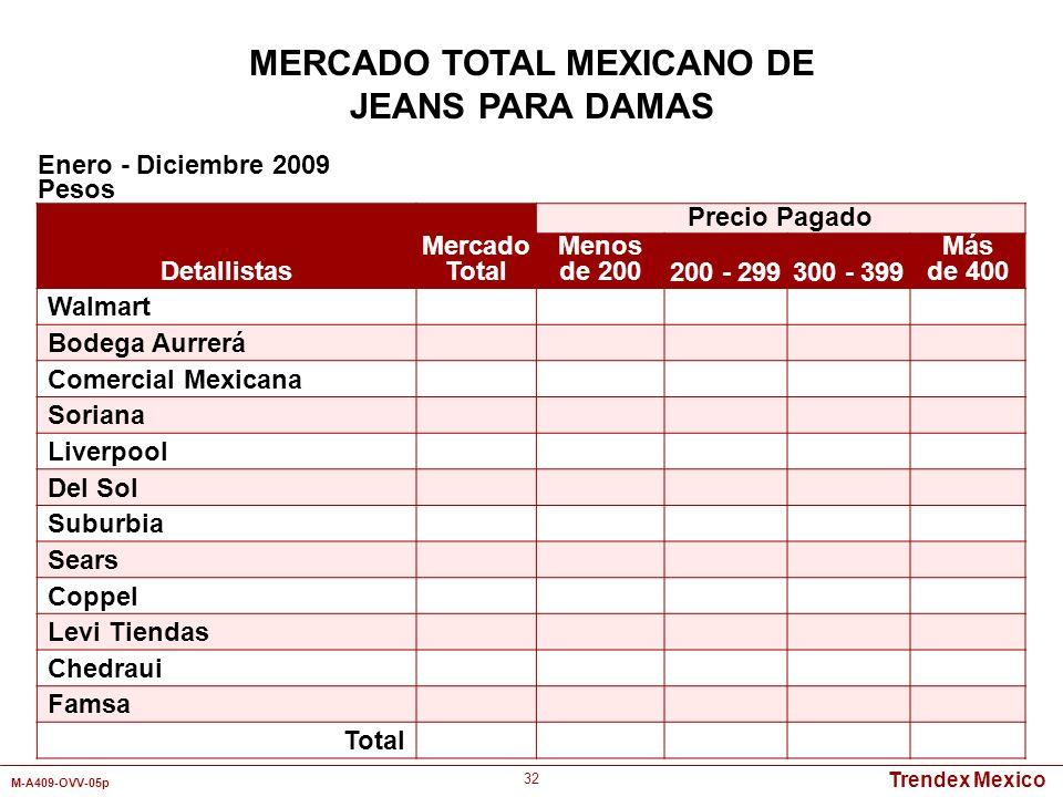 Trendex Mexico M-A409-OVV-05p 32 Detallistas Mercado Total Precio Pagado Menos de 200200 - 299300 - 399 Más de 400 Walmart Bodega Aurrerá Comercial Me