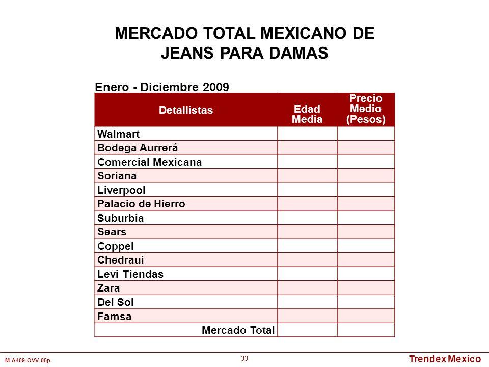 Trendex Mexico M-A409-OVV-05p 33 Detallistas Edad Media Precio Medio (Pesos) Walmart Bodega Aurrerá Comercial Mexicana Soriana Liverpool Palacio de Hi