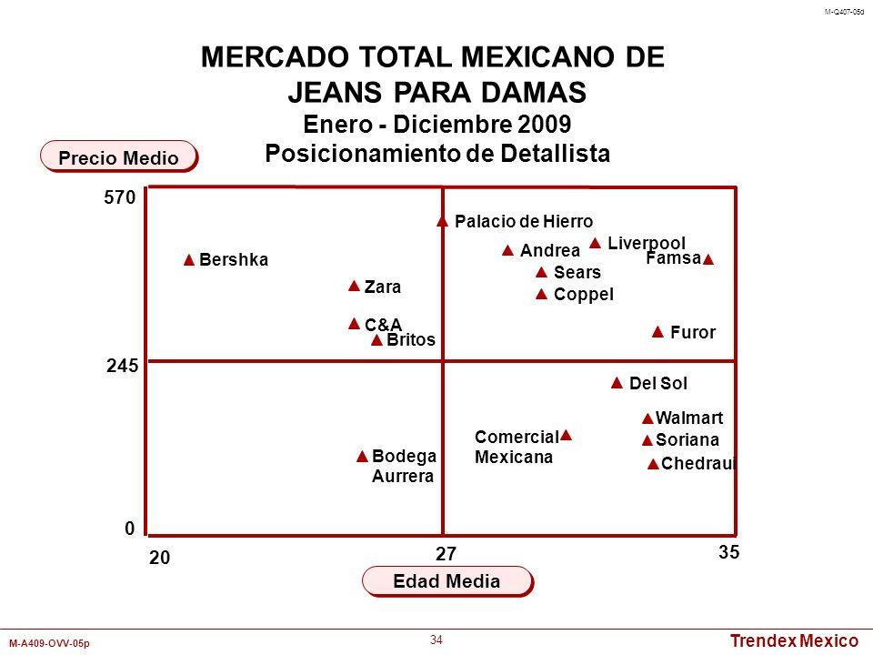Trendex Mexico M-A409-OVV-05p 34 20 35 Edad Media Precio Medio MERCADO TOTAL MEXICANO DE JEANS PARA DAMAS Enero - Diciembre 2009 Posicionamiento de De