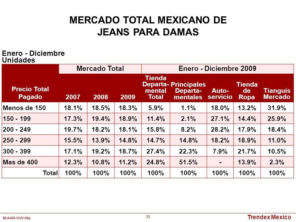Trendex Mexico M-A409-OVV-05p 35 Enero - Diciembre Unidades MERCADO TOTAL MEXICANO DE JEANS PARA DAMAS Precio Total Pagado Mercado TotalEnero - Diciem