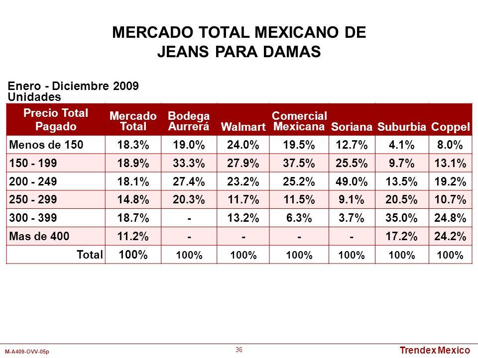 Trendex Mexico M-A409-OVV-05p 36 Enero - Diciembre 2009 Unidades MERCADO TOTAL MEXICANO DE JEANS PARA DAMAS Precio Total Pagado Mercado Total Bodega A