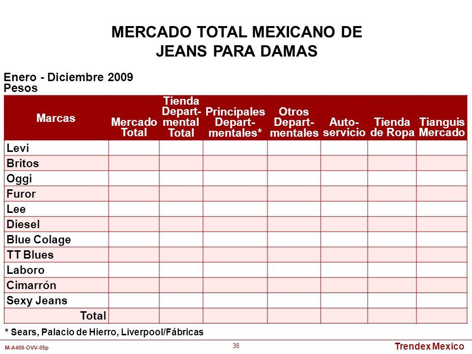 Trendex Mexico M-A409-OVV-05p 38 Marcas Mercado Total Tienda Depart- mental Total Principales Depart- mentales* Otros Depart- mentales Auto- servicio