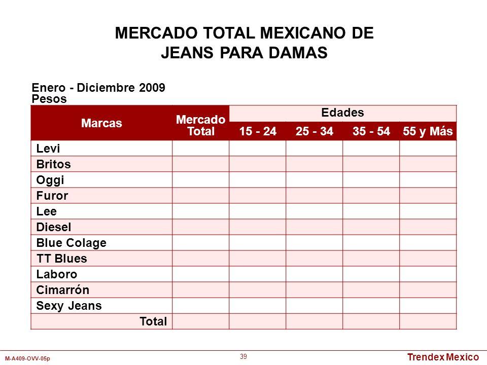 Trendex Mexico M-A409-OVV-05p 39 MERCADO TOTAL MEXICANO DE JEANS PARA DAMAS Marcas Mercado Total Edades 15 - 2425 - 3435 - 5455 y Más Levi Britos Oggi