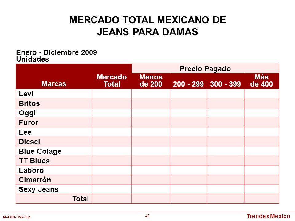 Trendex Mexico M-A409-OVV-05p 40 Marcas Mercado Total Precio Pagado Menos de 200200 - 299300 - 399 Más de 400 Levi Britos Oggi Furor Lee Diesel Blue C