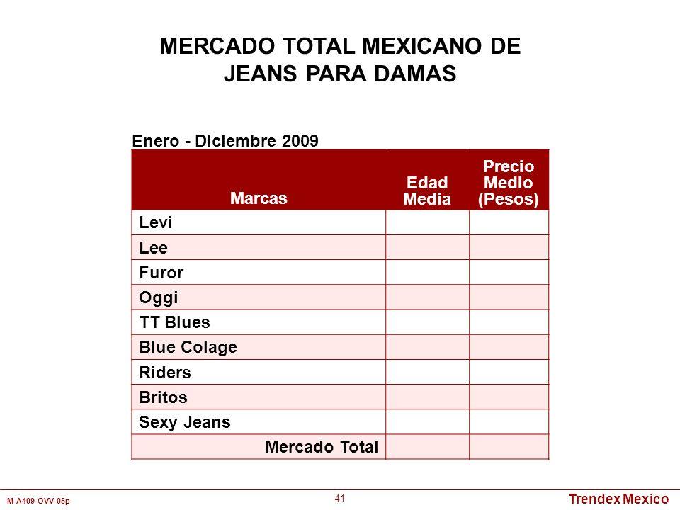 Trendex Mexico M-A409-OVV-05p 41 Marcas Edad Media Precio Medio (Pesos) Levi Lee Furor Oggi TT Blues Blue Colage Riders Britos Sexy Jeans Mercado Tota