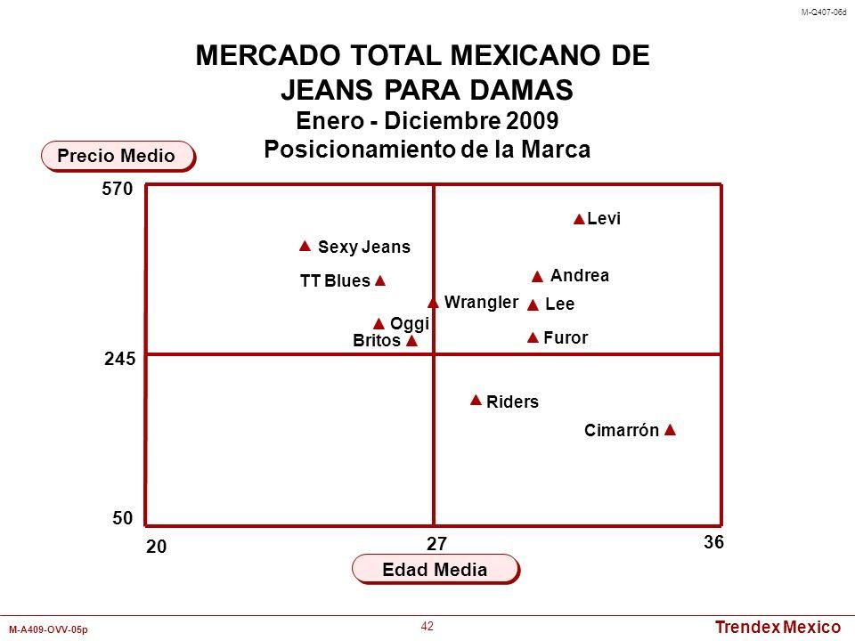 Trendex Mexico M-A409-OVV-05p 42 20 36 Edad Media Precio Medio MERCADO TOTAL MEXICANO DE JEANS PARA DAMAS Enero - Diciembre 2009 Posicionamiento de la