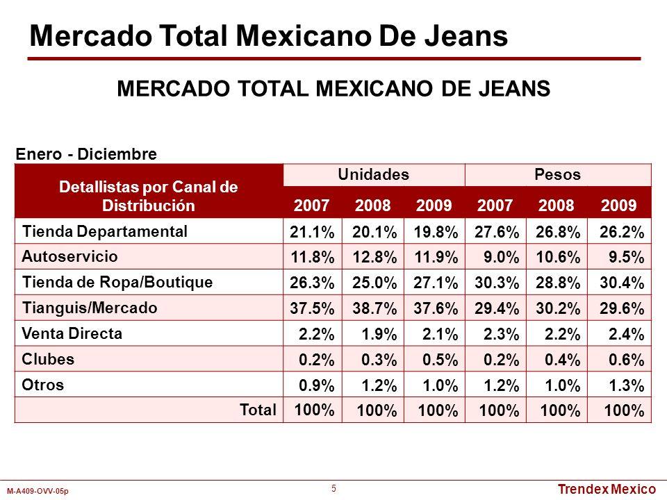 Trendex Mexico M-A409-OVV-05p 5 Detallistas por Canal de Distribución UnidadesPesos 200720082009200720082009 Tienda Departamental21.1%20.1%19.8%27.6%2
