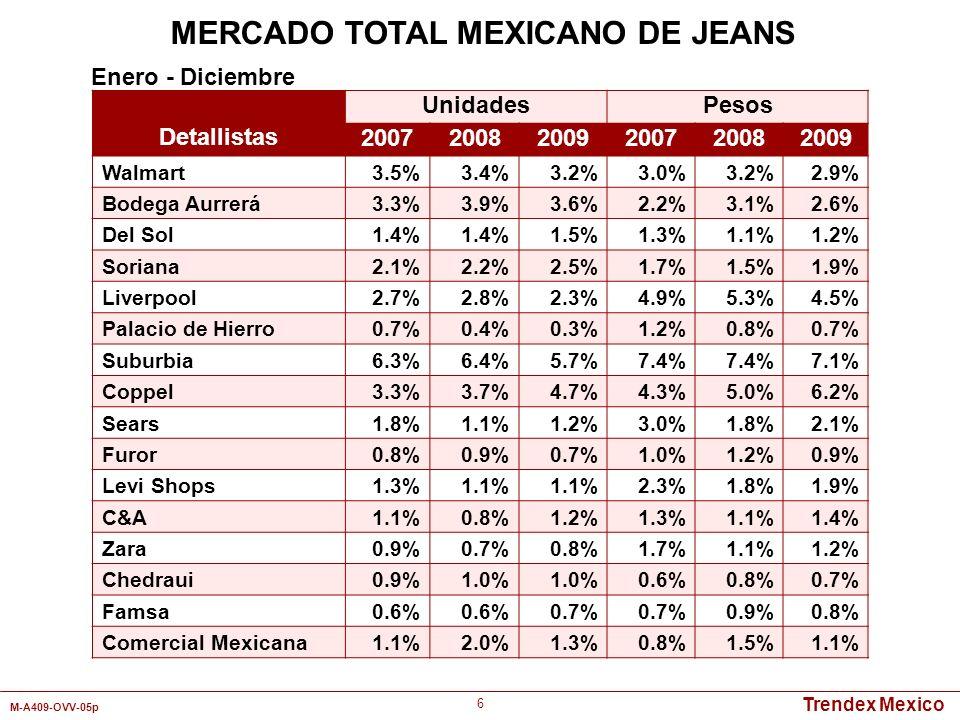 Trendex Mexico M-A409-OVV-05p 6 MERCADO TOTAL MEXICANO DE JEANS Detallistas UnidadesPesos 200720082009200720082009 Walmart3.5%3.4%3.2%3.0%3.2%2.9% Bod
