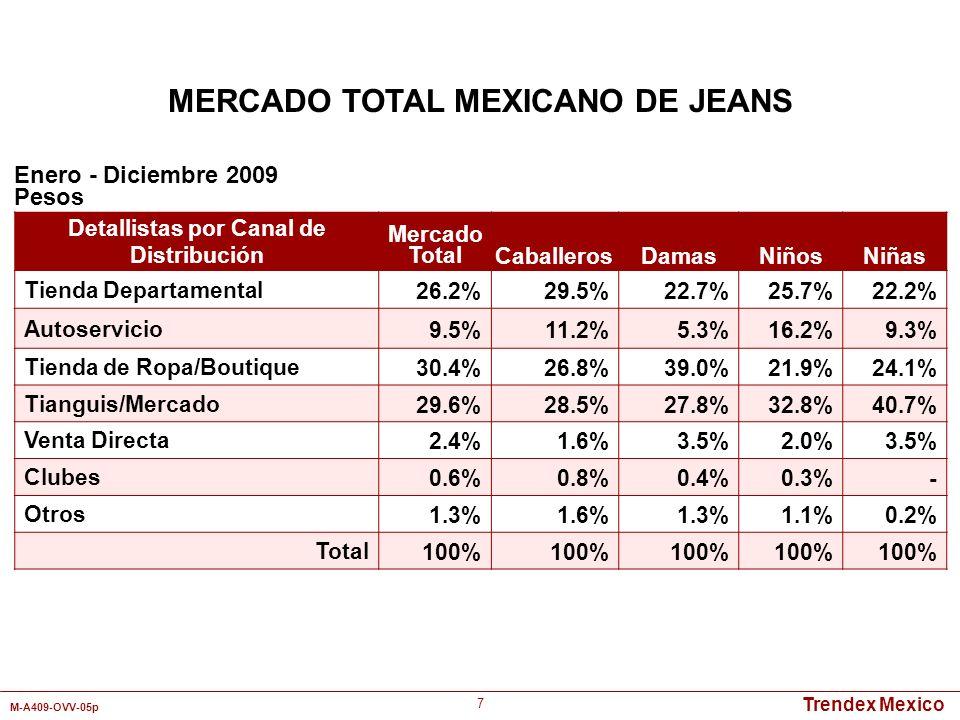 Trendex Mexico M-A409-OVV-05p 7 Detallistas por Canal de Distribución Mercado TotalCaballerosDamasNiñosNiñas Tienda Departamental26.2%29.5%22.7%25.7%2