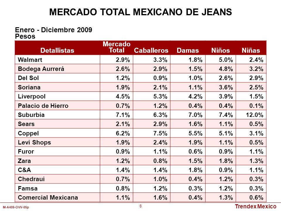 Trendex Mexico M-A409-OVV-05p 8 Detallistas Mercado TotalCaballerosDamasNiñosNiñas Walmart2.9%3.3%1.8%5.0%2.4% Bodega Aurrerá2.6%2.9%1.5%4.8%3.2% Del