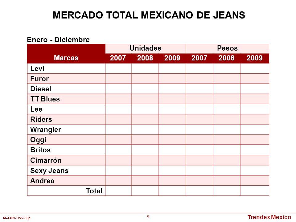 Trendex Mexico M-A409-OVV-05p 9 MERCADO TOTAL MEXICANO DE JEANS Marcas UnidadesPesos 200720082009200720082009 Levi Furor Diesel TT Blues Lee Riders Wr