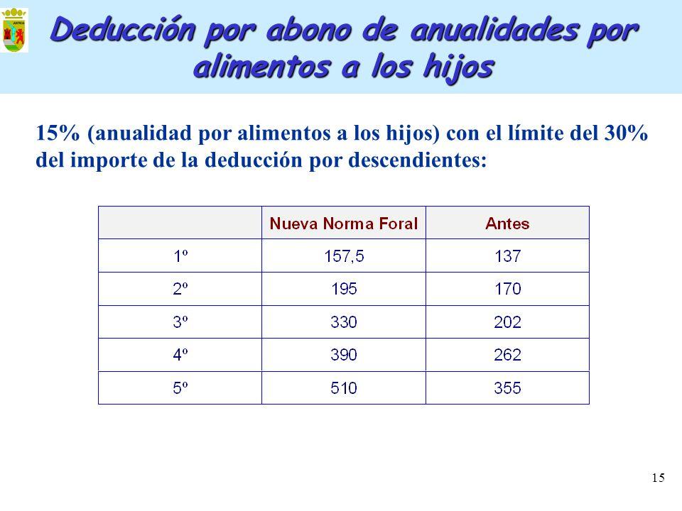 15 Deducción por abono de anualidades por alimentos a los hijos 15% (anualidad por alimentos a los hijos) con el límite del 30% del importe de la dedu