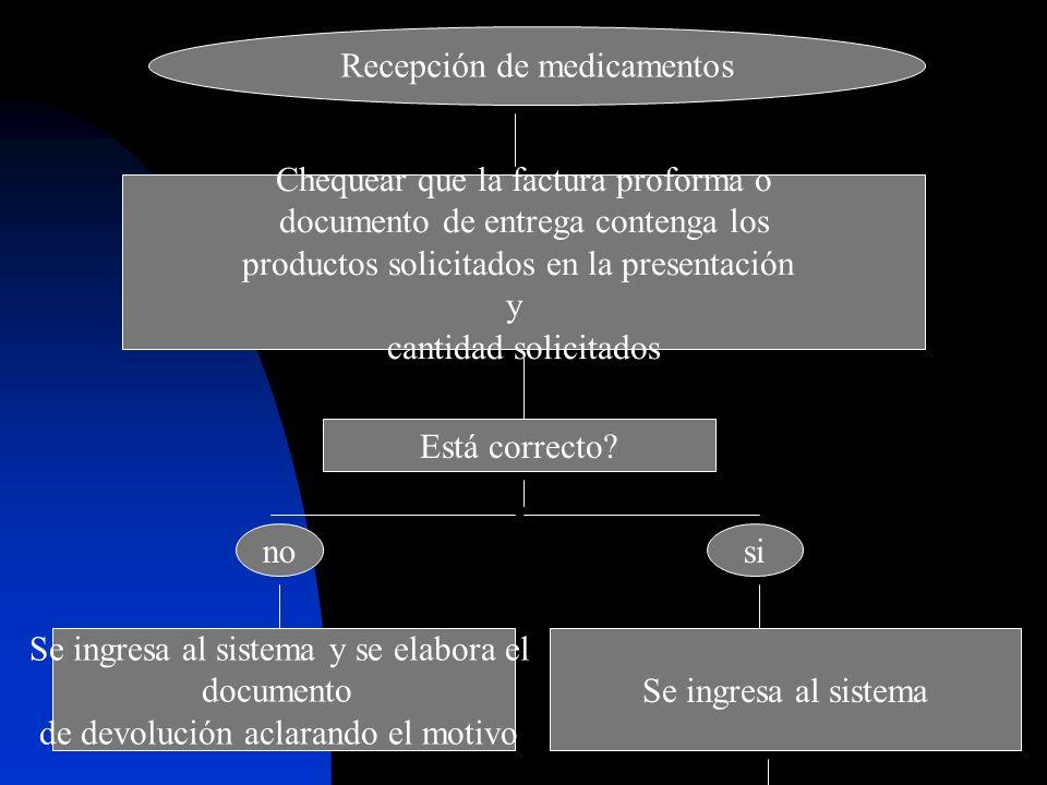 Recepción de medicamentos Chequear que la factura proforma o documento de entrega contenga los productos solicitados en la presentación y cantidad sol