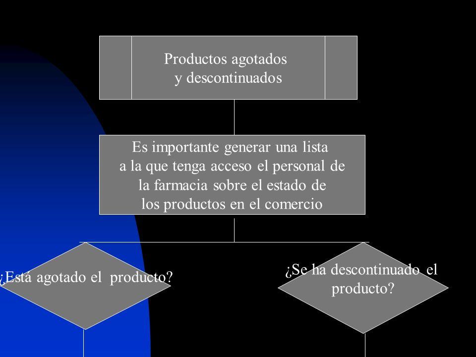 Productos agotados y descontinuados Es importante generar una lista a la que tenga acceso el personal de la farmacia sobre el estado de los productos