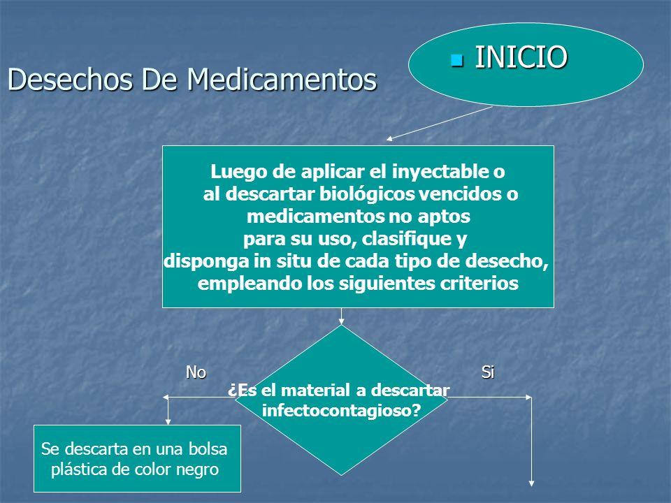 Desechos De Medicamentos INICIO INICIO Luego de aplicar el inyectable o al descartar biológicos vencidos o medicamentos no aptos para su uso, clasifiq
