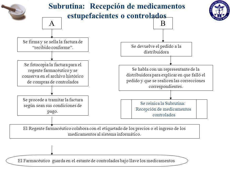 Subrutina: Recepción de medicamentos estupefacientes o controlados Se devuelve el pedido a la distribuidora Se habla con un representante de la distri