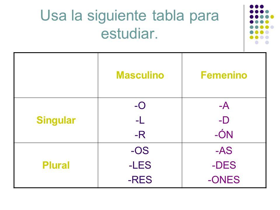 Usa la siguiente tabla para estudiar. MasculinoFemenino Singular -O -L -R -A -D -ÓN Plural -OS -LES -RES -AS -DES -ONES