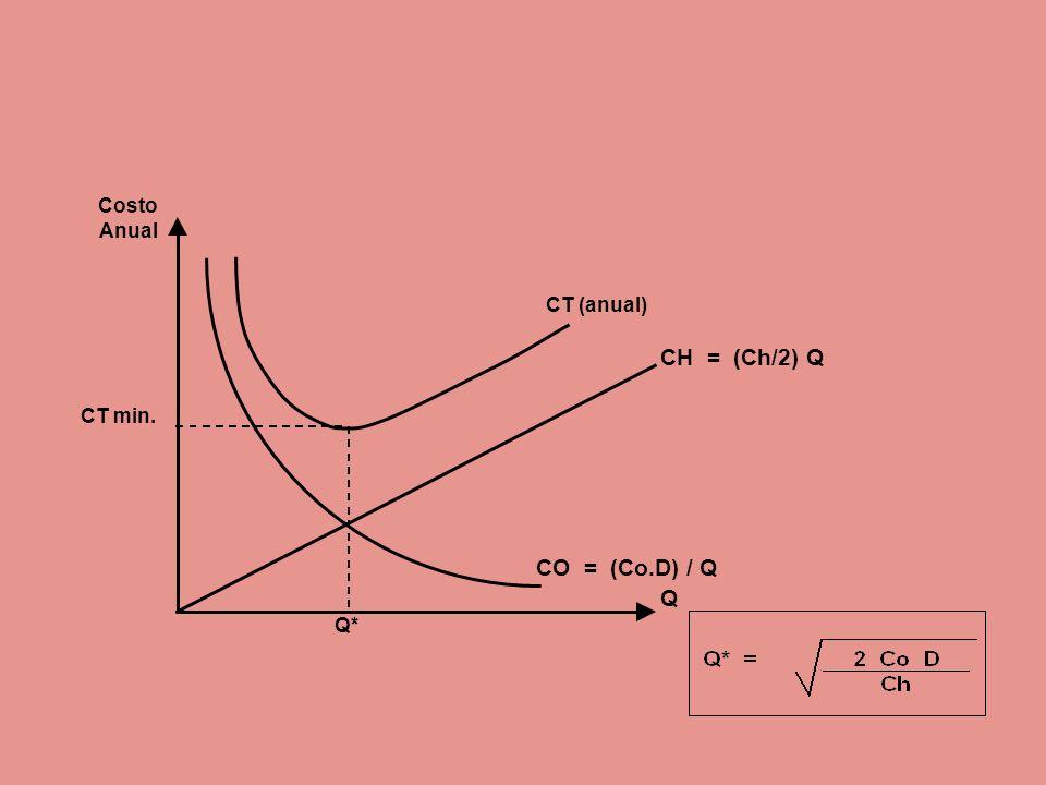 Costo Anual CT (anual) CH = (Ch/2) Q CT min. CO = (Co.D) / Q Q Q*