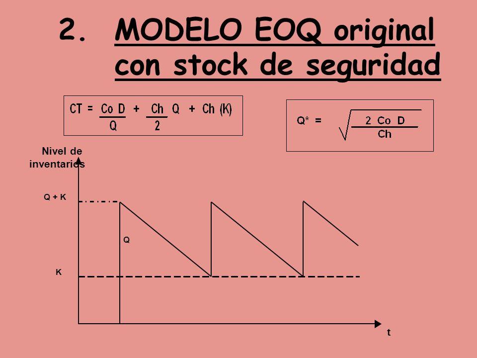2. MODELO EOQ original con stock de seguridad Nivel de inventarios Q + K Q K t
