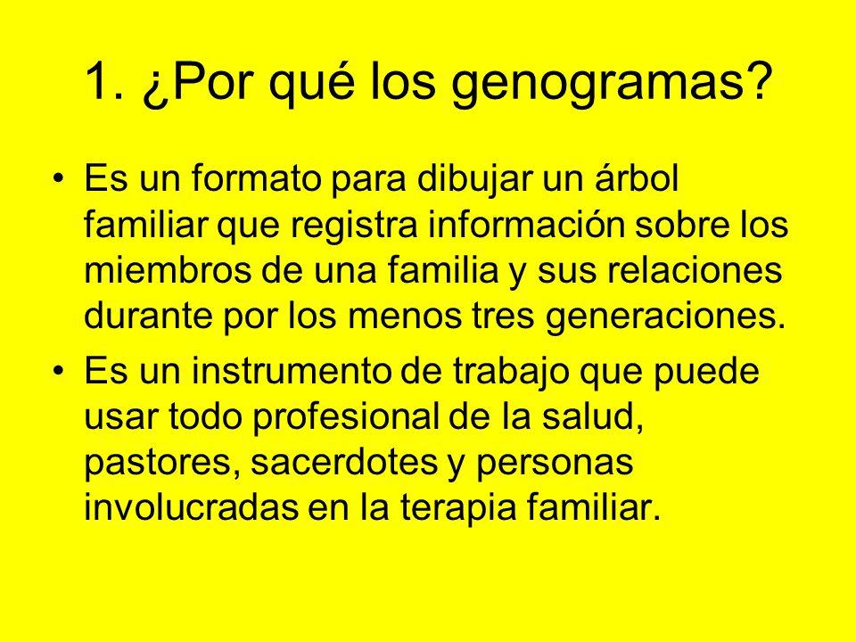 1. ¿Por qué los genogramas? Es un formato para dibujar un árbol familiar que registra información sobre los miembros de una familia y sus relaciones d