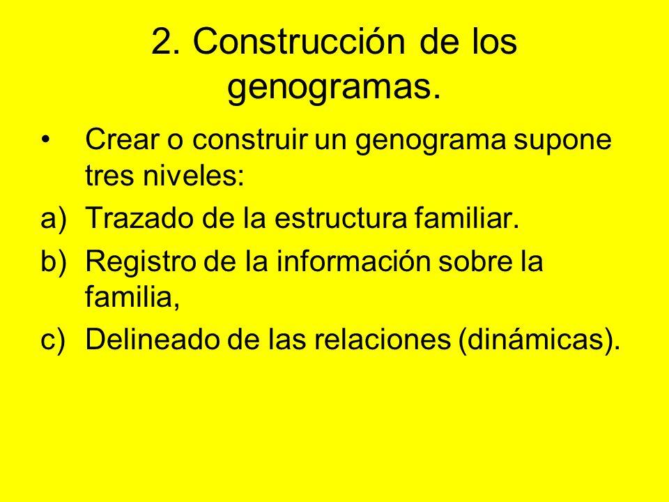 2. Construcción de los genogramas. Crear o construir un genograma supone tres niveles: a)Trazado de la estructura familiar. b)Registro de la informaci