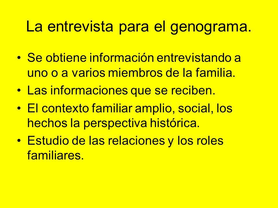 La entrevista para el genograma. Se obtiene información entrevistando a uno o a varios miembros de la familia. Las informaciones que se reciben. El co