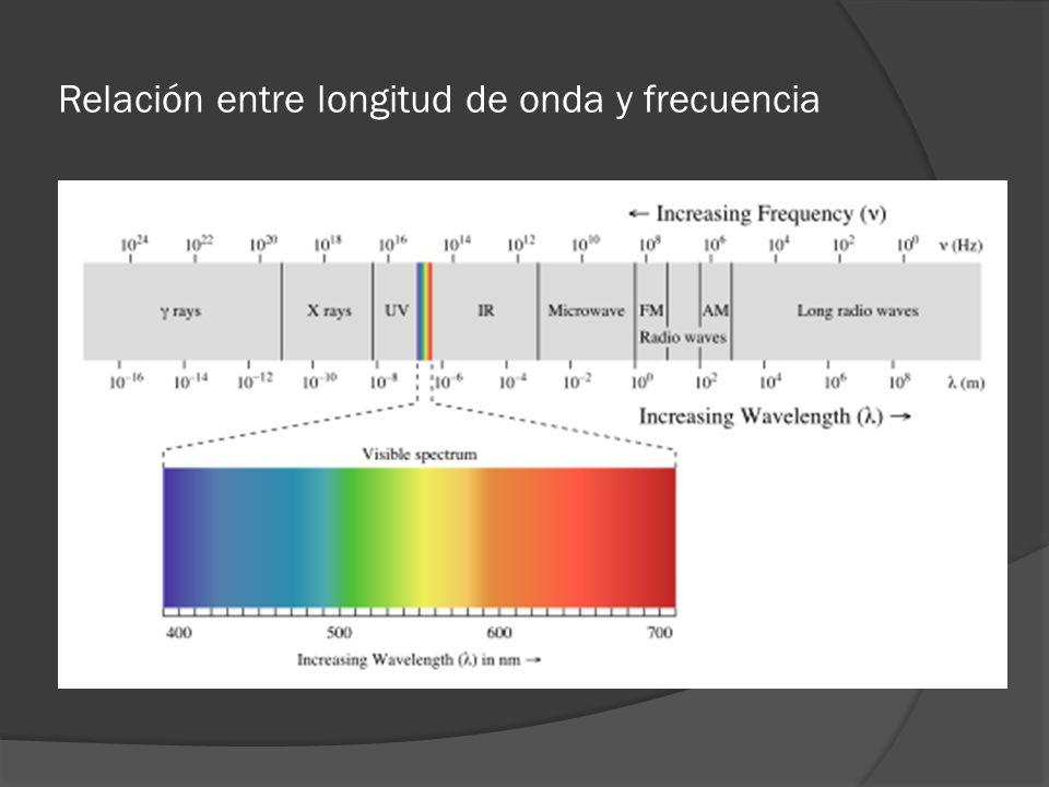 Relación entre longitud de onda y frecuencia