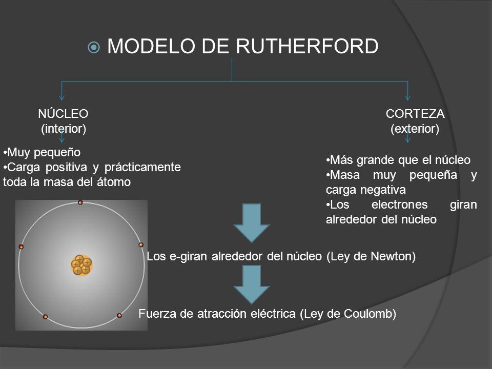 MODELO DE RUTHERFORD NÚCLEO (interior) CORTEZA (exterior) Muy pequeño Carga positiva y prácticamente toda la masa del átomo Más grande que el núcleo M