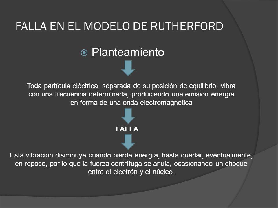 FALLA EN EL MODELO DE RUTHERFORD Planteamiento Toda partícula eléctrica, separada de su posición de equilibrio, vibra con una frecuencia determinada,