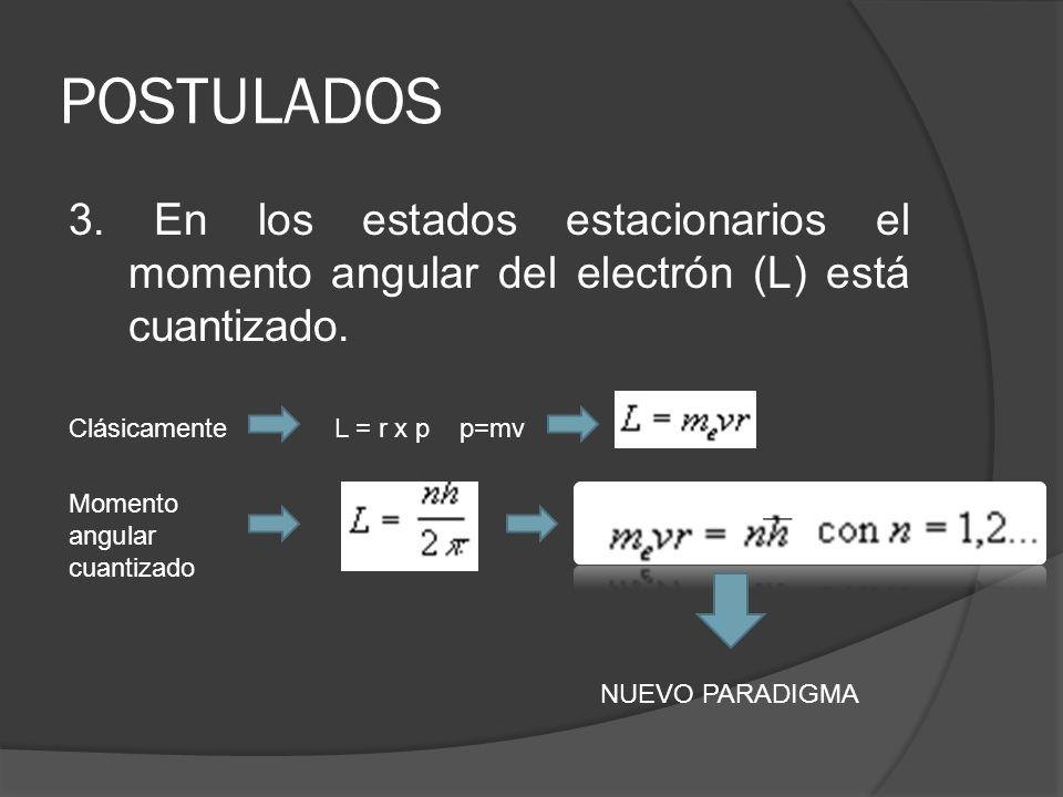 POSTULADOS 3. En los estados estacionarios el momento angular del electrón (L) está cuantizado. ClásicamenteL = r x pp=mv Momento angular cuantizado N