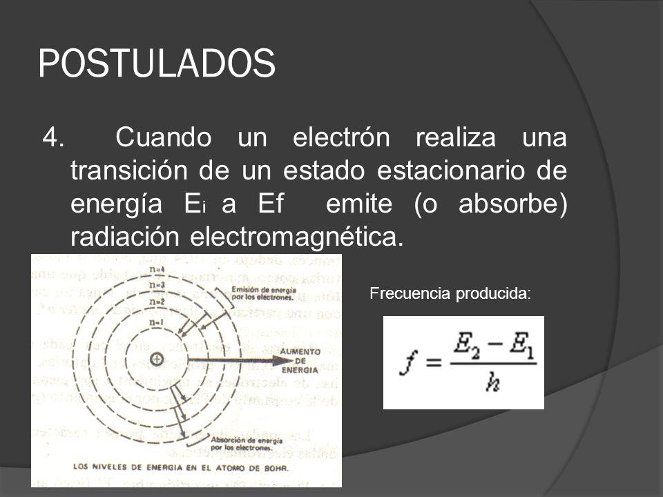 POSTULADOS 4. Cuando un electrón realiza una transición de un estado estacionario de energía E i a Ef emite (o absorbe) radiación electromagnética. Fr