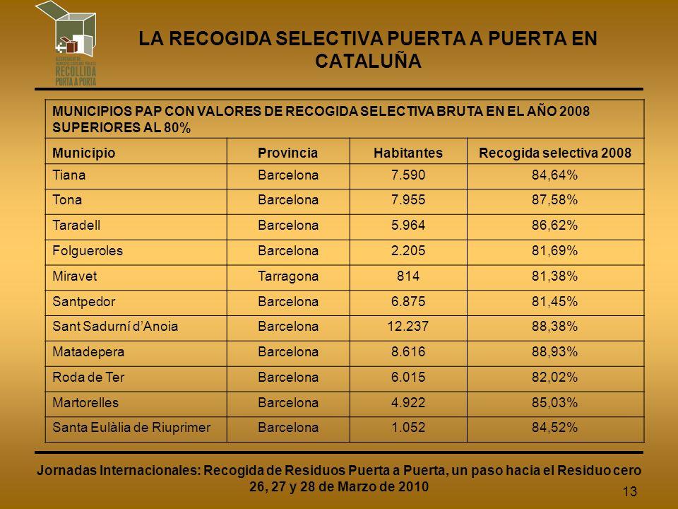 13 LA RECOGIDA SELECTIVA PUERTA A PUERTA EN CATALUÑA Jornadas Internacionales: Recogida de Residuos Puerta a Puerta, un paso hacia el Residuo cero 26, 27 y 28 de Marzo de 2010 MUNICIPIOS PAP CON VALORES DE RECOGIDA SELECTIVA BRUTA EN EL AÑO 2008 SUPERIORES AL 80% MunicipioProvinciaHabitantesRecogida selectiva 2008 TianaBarcelona7.59084,64% TonaBarcelona7.95587,58% TaradellBarcelona5.96486,62% FolguerolesBarcelona2.20581,69% MiravetTarragona81481,38% SantpedorBarcelona6.87581,45% Sant Sadurní dAnoiaBarcelona12.23788,38% MatadeperaBarcelona8.61688,93% Roda de TerBarcelona6.01582,02% MartorellesBarcelona4.92285,03% Santa Eulàlia de RiuprimerBarcelona1.05284,52%