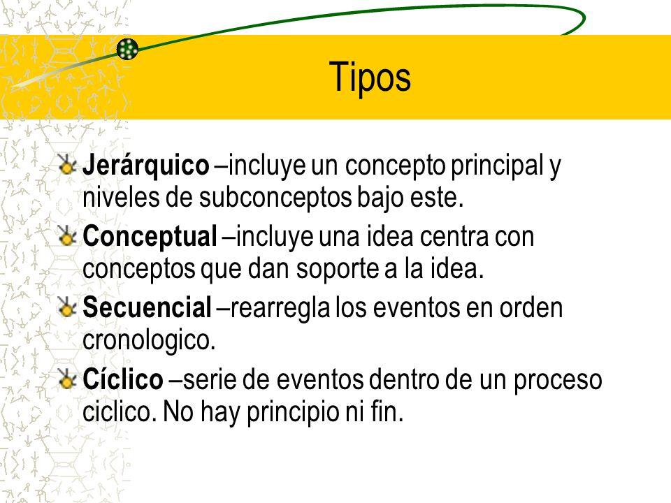 Informacion Desde los años setentas, en el campo educativo se han utilizado para la planificación y evaluación de programas, diseño curricular, en la