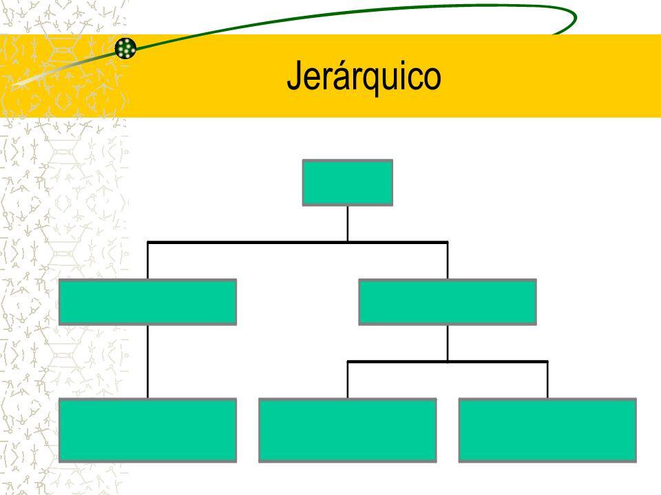 Tipos Jerárquico –incluye un concepto principal y niveles de subconceptos bajo este. Conceptual –incluye una idea centra con conceptos que dan soporte