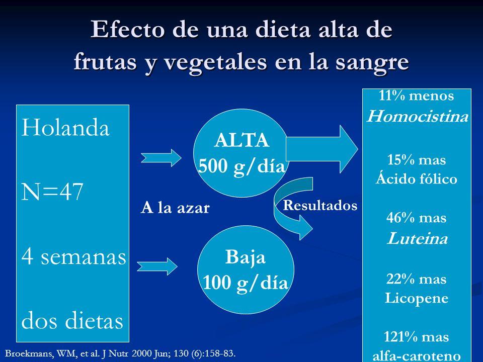 Efecto de una dieta alta de frutas y vegetales en la sangre Holanda N=47 4 semanas dos dietas ALTA 500 g/día Baja 100 g/día A la azar Resultados 11% m