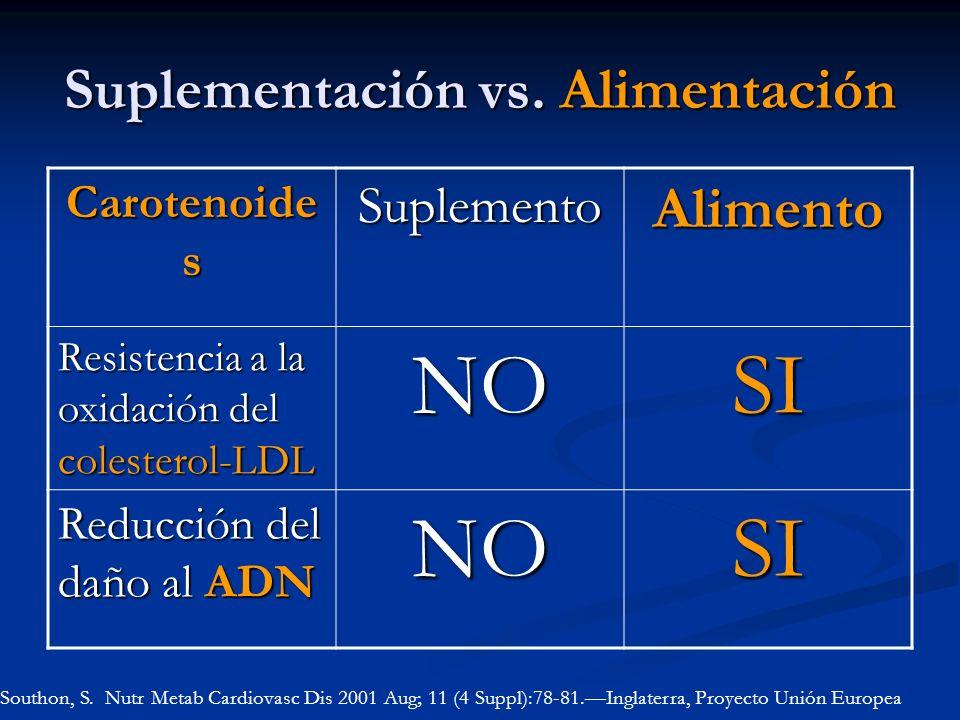 Suplementación vs. Alimentación Carotenoide s SuplementoAlimento Resistencia a la oxidación del colesterol-LDL NOSI Reducción del daño al ADN NOSI Sou