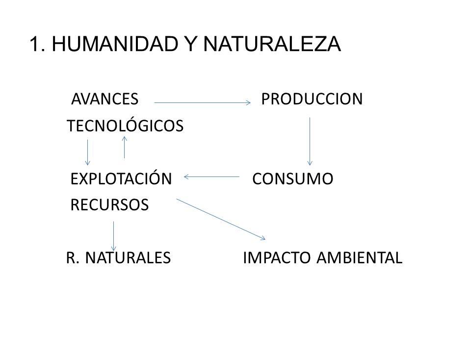 1. HUMANIDAD Y NATURALEZA AVANCES PRODUCCION TECNOLÓGICOS EXPLOTACIÓN CONSUMO RECURSOS R. NATURALES IMPACTO AMBIENTAL