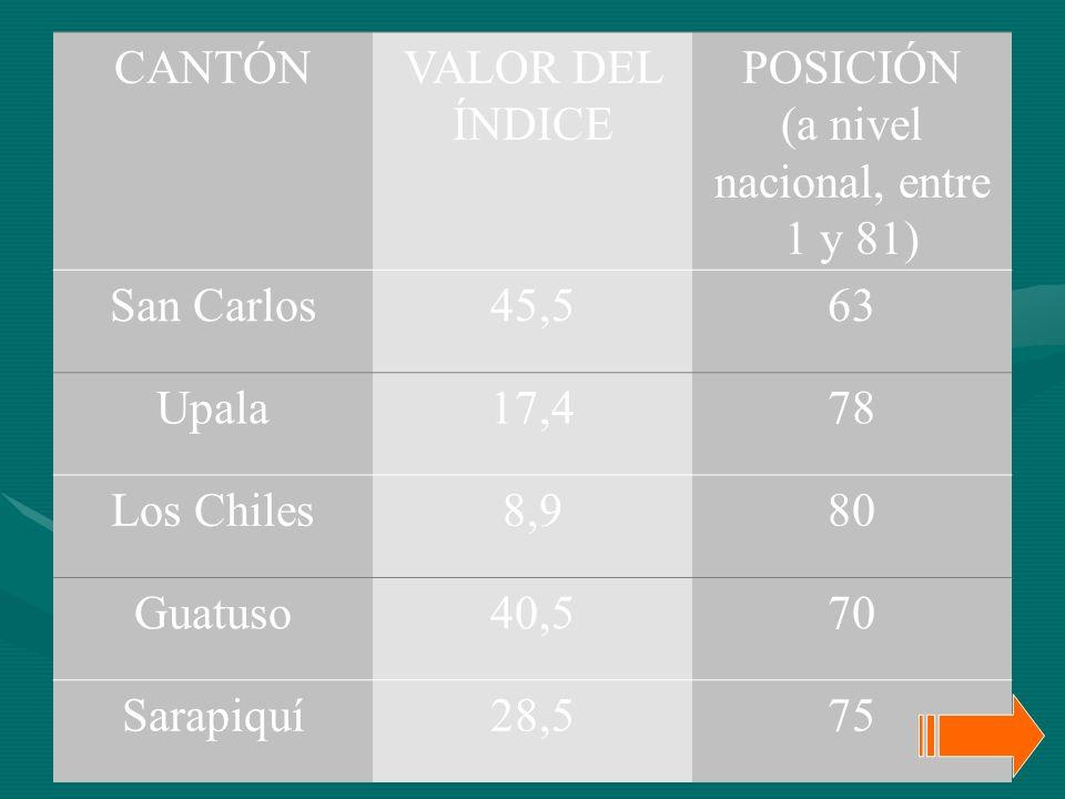 25 CANTÓNVALOR DEL ÍNDICE POSICIÓN (a nivel nacional, entre 1 y 81) San Carlos45,563 Upala17,478 Los Chiles8,980 Guatuso40,570 Sarapiquí28,575
